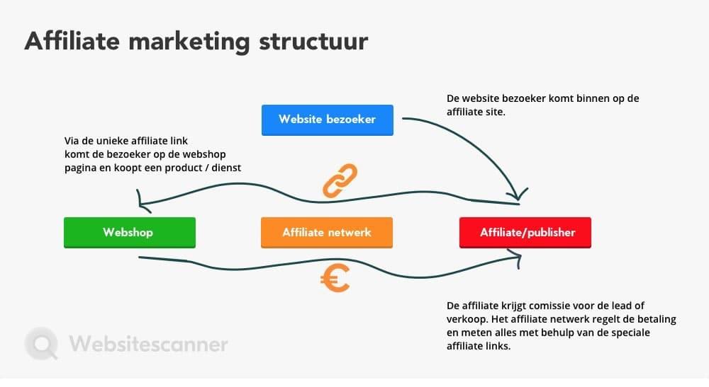 Affiliate marketing structuur